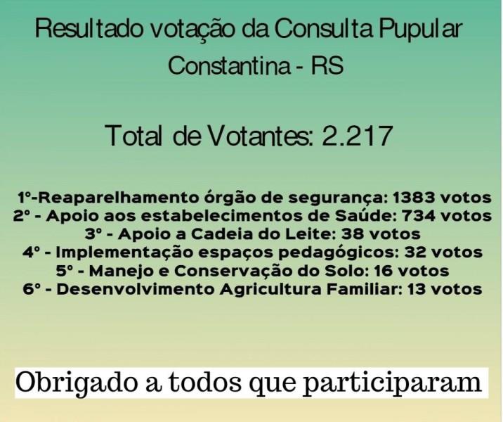 Votação CP