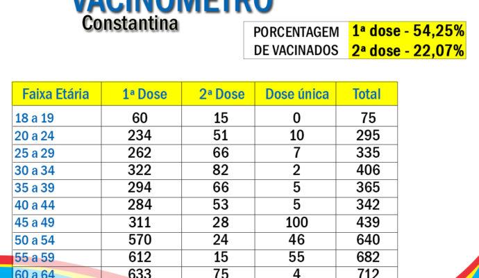 Constantina tem 54% da população vacinada com primeira dose contra COVID-19